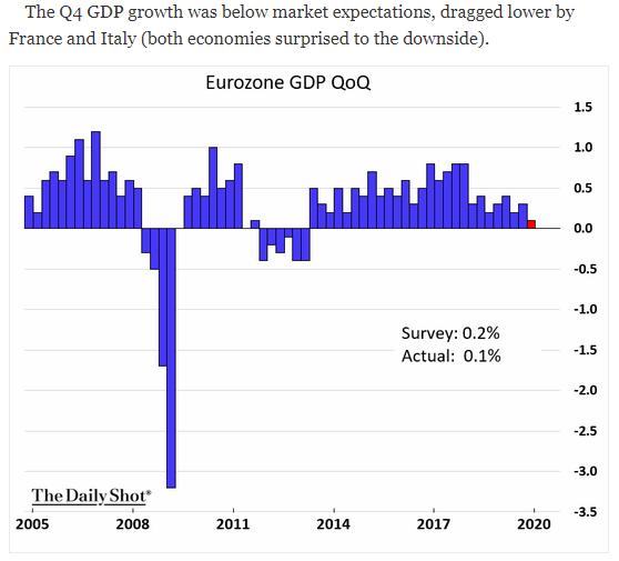 Eurozone GDP QoQ