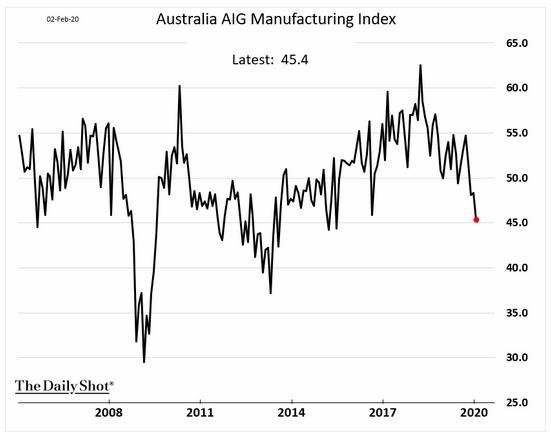 Australia AIG manufacturing PMI