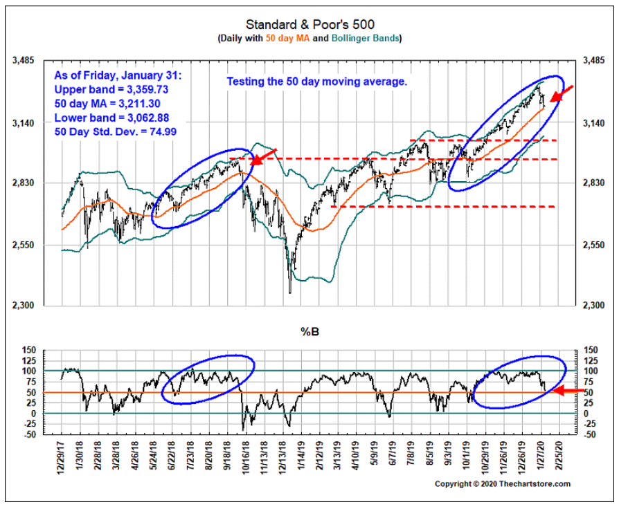 S&P 500 January 2020