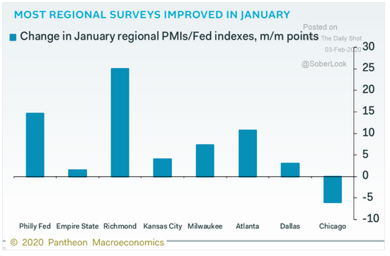 change in regional pmis fed indexes