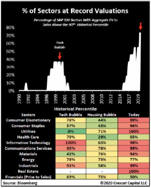 S&P 500 sector record valuations