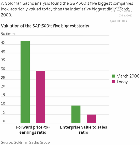 S&P 500 biggest stocks valuations
