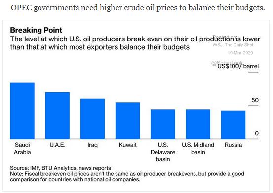 break even point crude prices