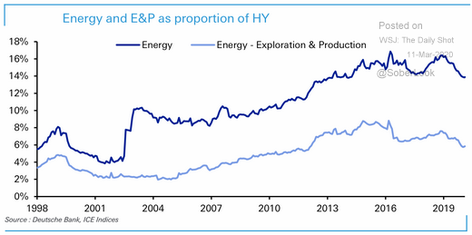energy and E&P high yield