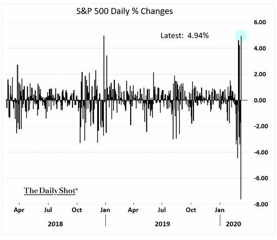 s&p 500 daily % changes