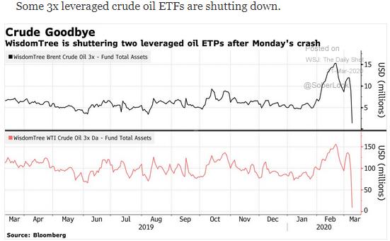 crude etfs shut down