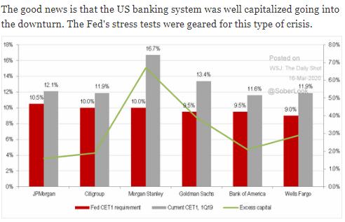 u.s. banks capital