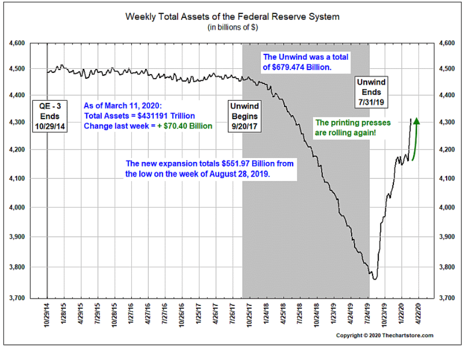 federal reserve weekly assets