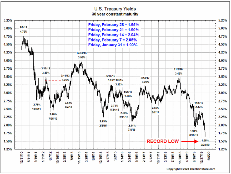 30-year treasury yields
