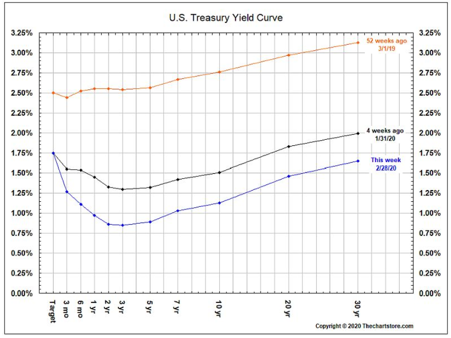 u.s. treasury yield curve