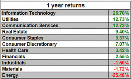 GICS sector 1-year returns