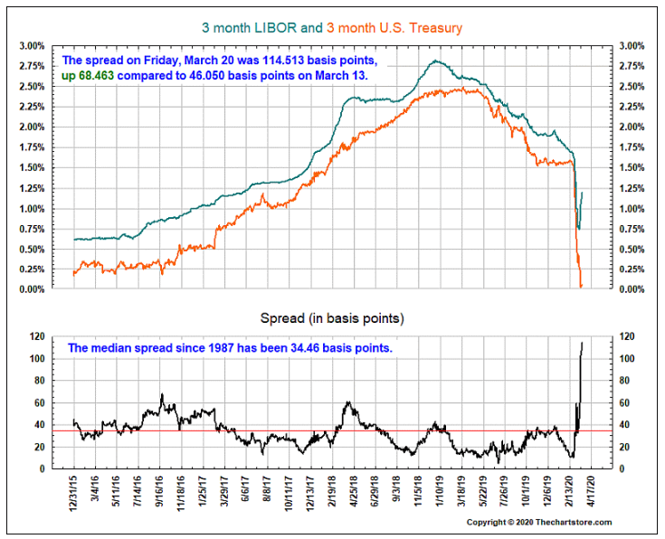 3 month libor and 3 month UST