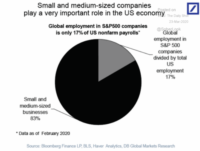 small and medium business us economy