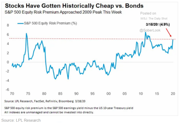 stock pricing vs bonds