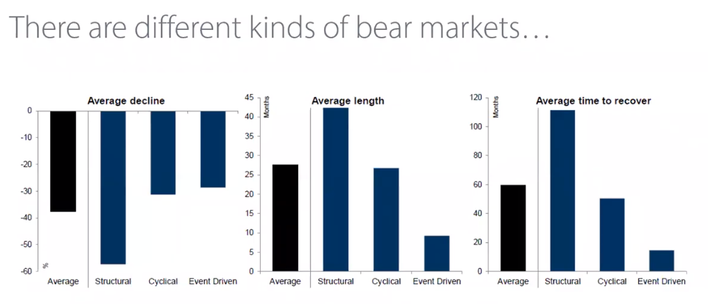 types of bear markets