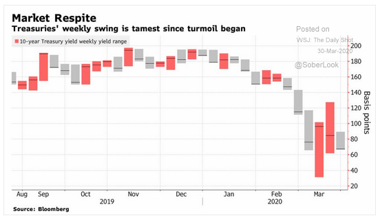 bond market volatility calms
