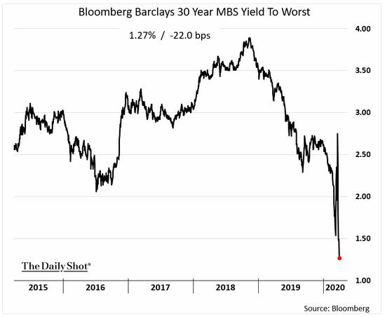30 year MBS yields