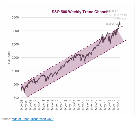 S&P 500 trend channel