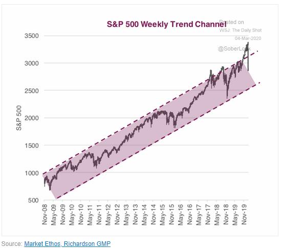 3.4 chart 10
