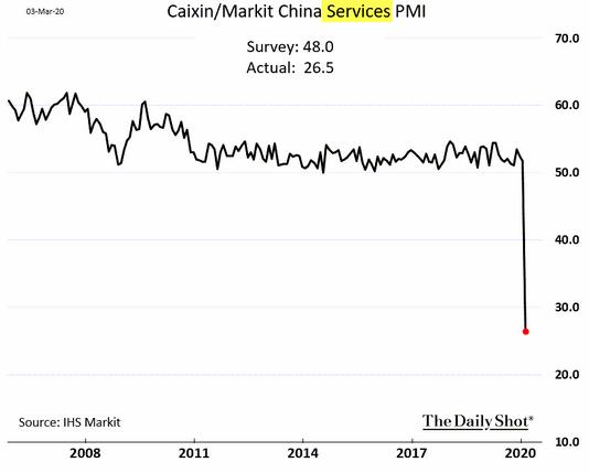 China caixin market china services pmi