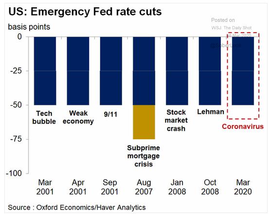 fed emergency rate cuts