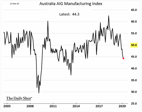 australia aig manufacturing index