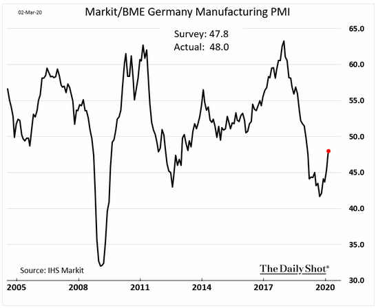 german manufacturing pmi