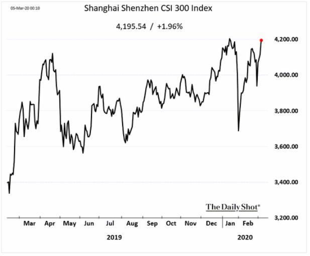 shanghai shenzhen index