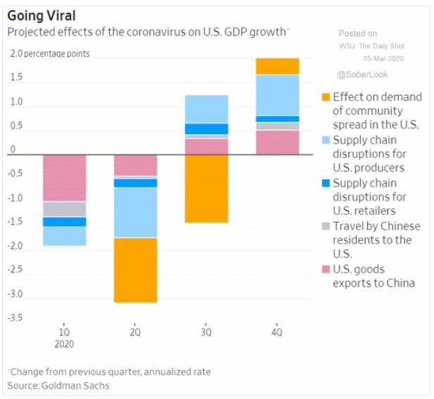 coronavirus effects u.s. gdp growth
