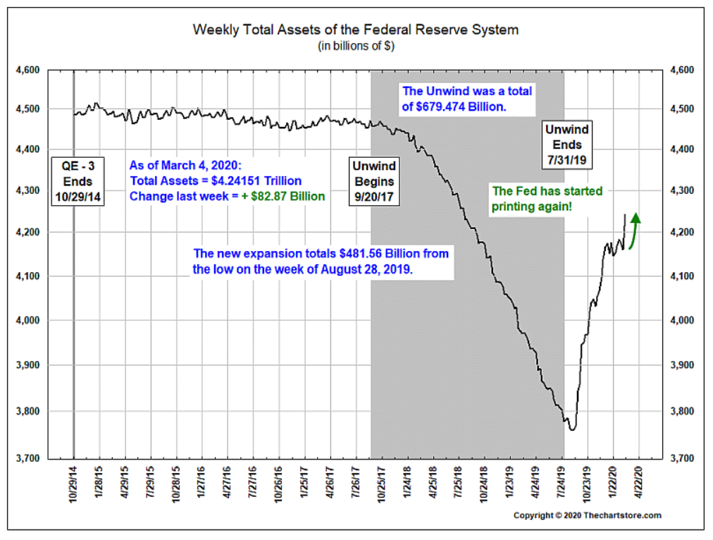 Fed weekly total assets