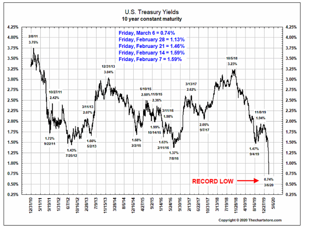 UST 10-year yield record low