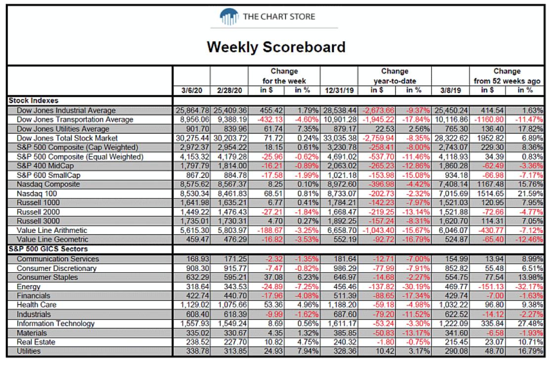 weekly market returns