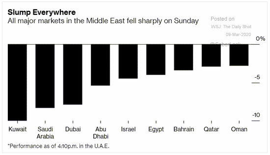 middle east markets