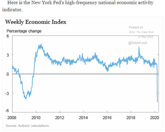 weekly economic index new york fed