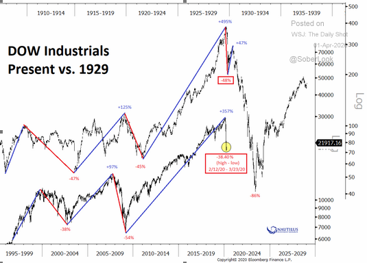 dow industrials 1929 comparison