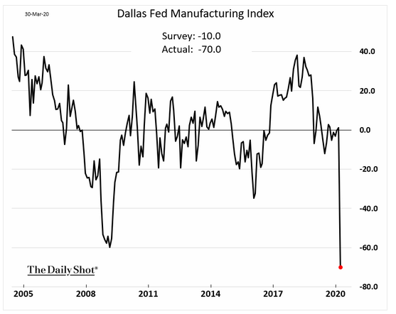 dallas fed manufacturing index