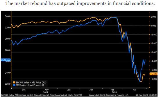 equity rebound