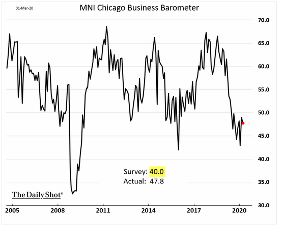 Chicago business barometer