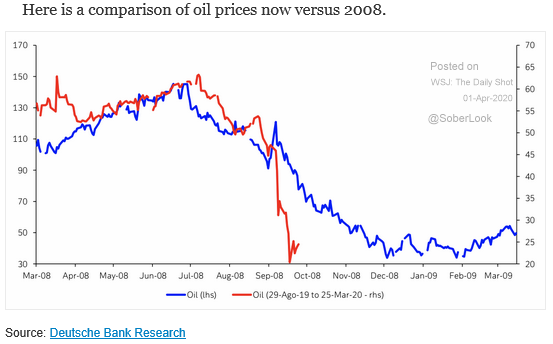 oil prices vs. 2008