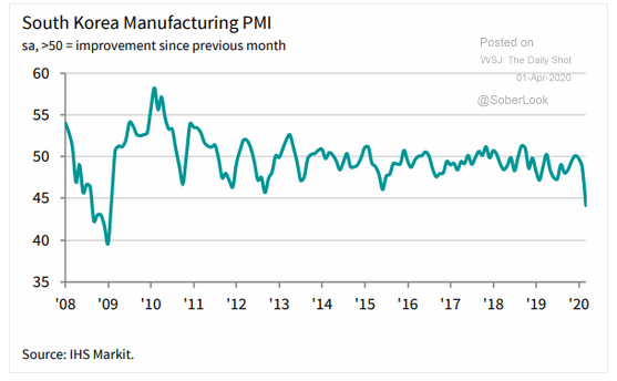 south korea manufacturing pmi