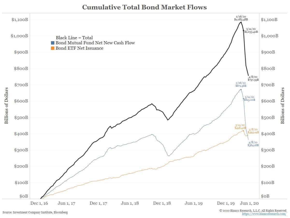 4.15 - bond market flows