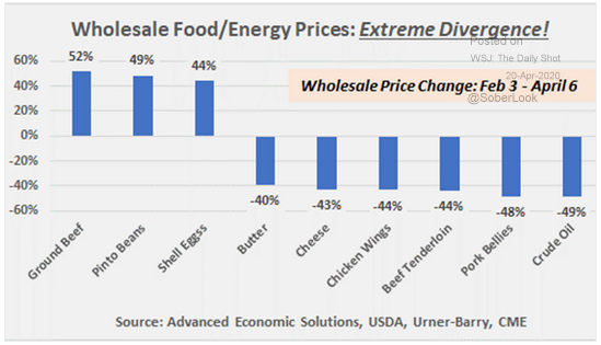 wholesale food/energy prices