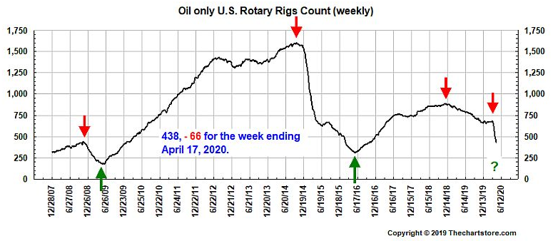 oil rigs count