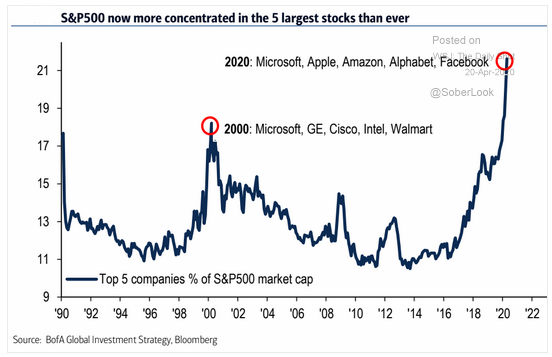 s&p 500 concentration