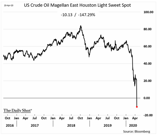 u.s. crude spot oil
