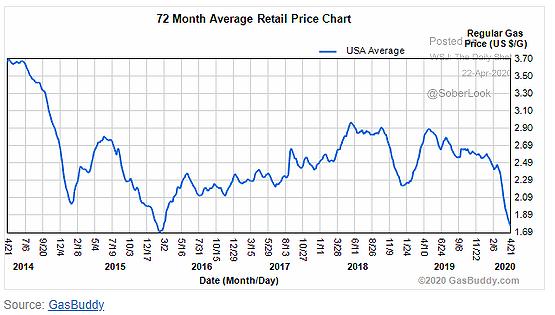 gas retail price