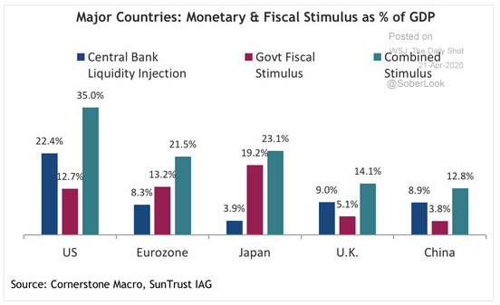 monetary and fiscal stimulus % gdp