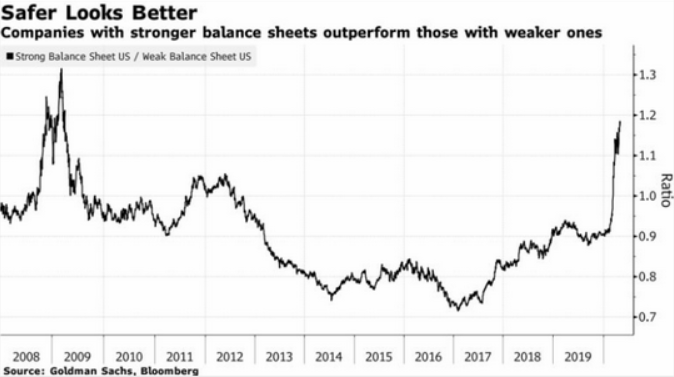 company performance by balance sheet