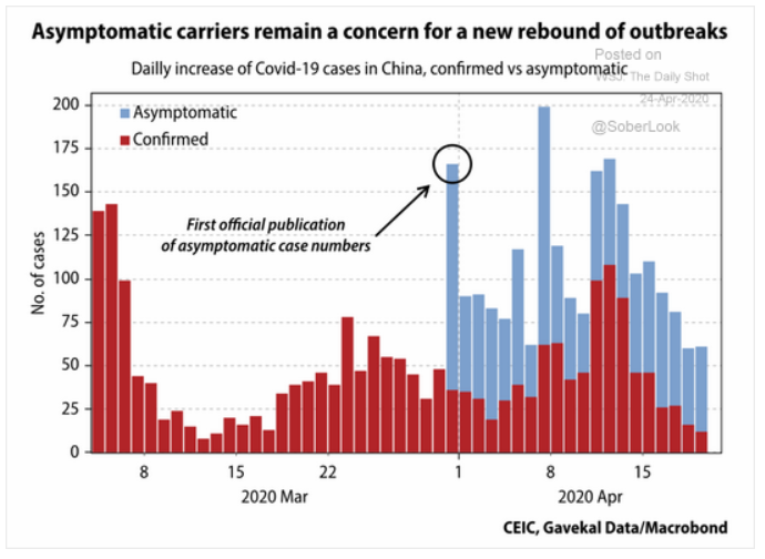 asymptomatic coronavirus cases