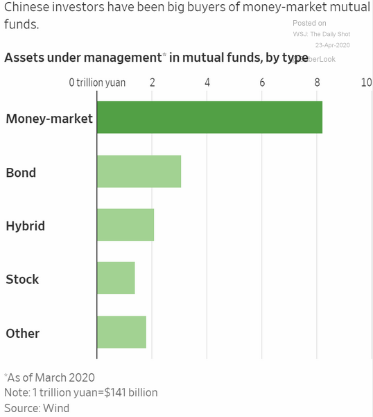 AUM in chinese mutual funds